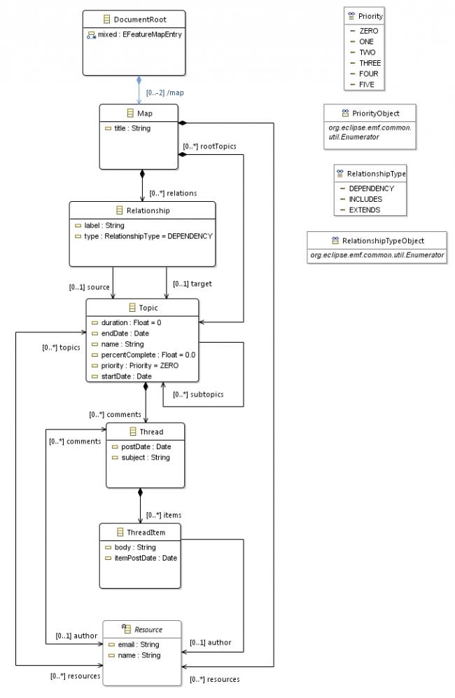 metamodele-mindmap-complet-ecore.png