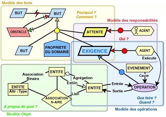 ingenierie-dirigee-par-les-modeles-metamodel-KAOS.jpg