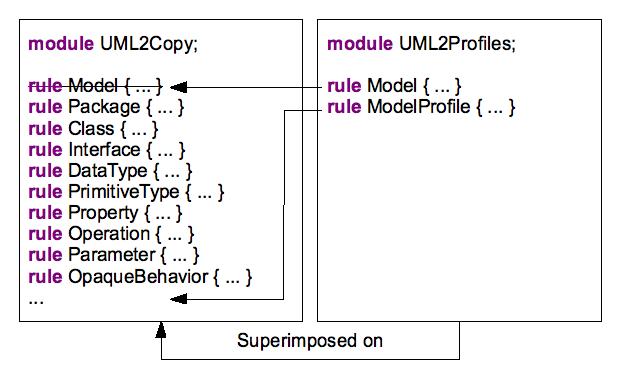 plugin-eclipse-atlas-transformation-language-surcharge-module.png