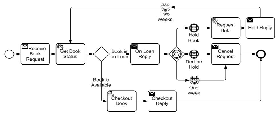 bpmn-2-exemple-processus-metier.png