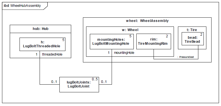 sysml-diagramme-interne-de-bloc-internal-block-diagram-02.png
