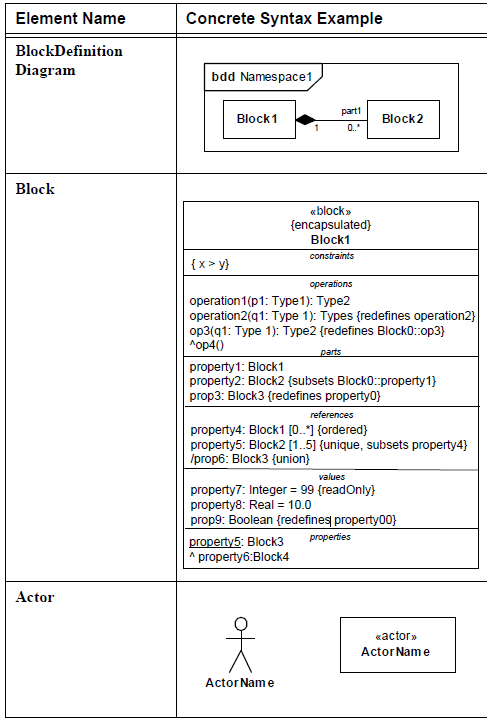 sysml-diagramme-de-bloc-block-definition-diagram-element-03.png