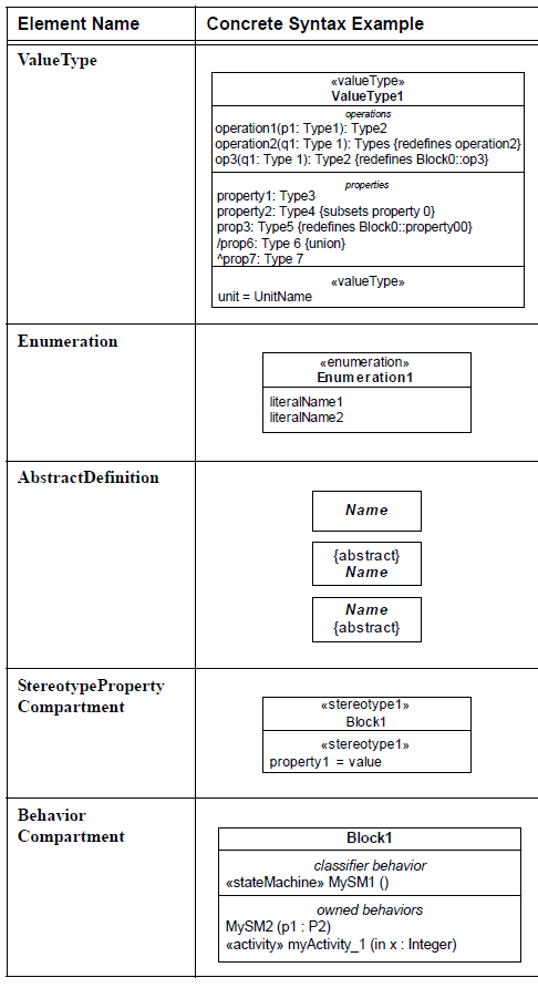 sysml-diagramme-de-bloc-block-definition-diagram-element-04.png