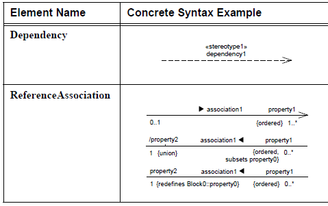 sysml-diagramme-de-bloc-block-definition-diagram-element-06-2.png