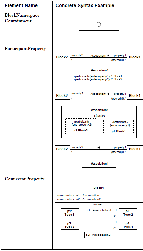 sysml-diagramme-de-bloc-block-definition-diagram-element-08.png