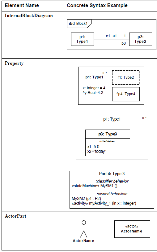sysml-diagramme-de-bloc-block-definition-diagram-element-09.png