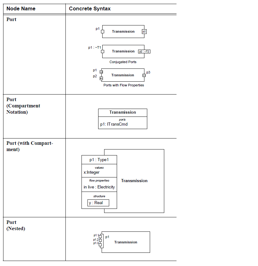 sysml-ports-et-flux-diagramme-de-bloc-block-definition-diagram-ports-and-flows-11.png