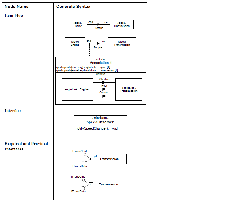 sysml-ports-et-flux-diagramme-de-bloc-block-definition-diagram-ports-and-flows-13.png