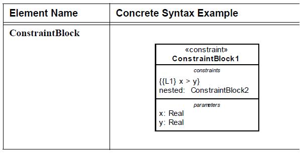 sysml-bloc-de-contrainte-diagramme-parametrique-parametric-diagram-16.png