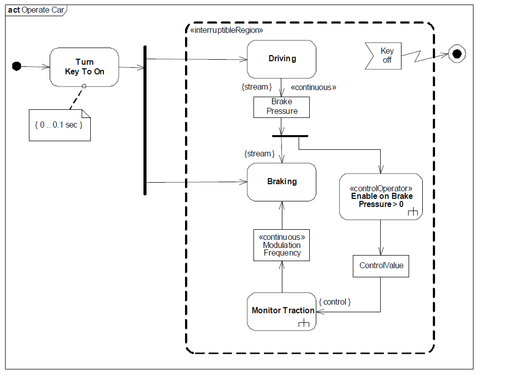 sysml-presentation-diagramme-activite-activity-diagram-17.png