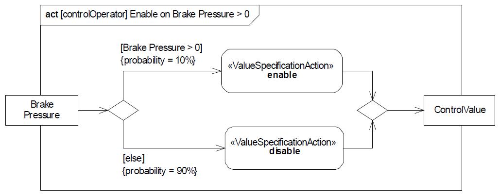 sysml-presentation-diagramme-activite-probabilite-activity-diagram-probability-19.png