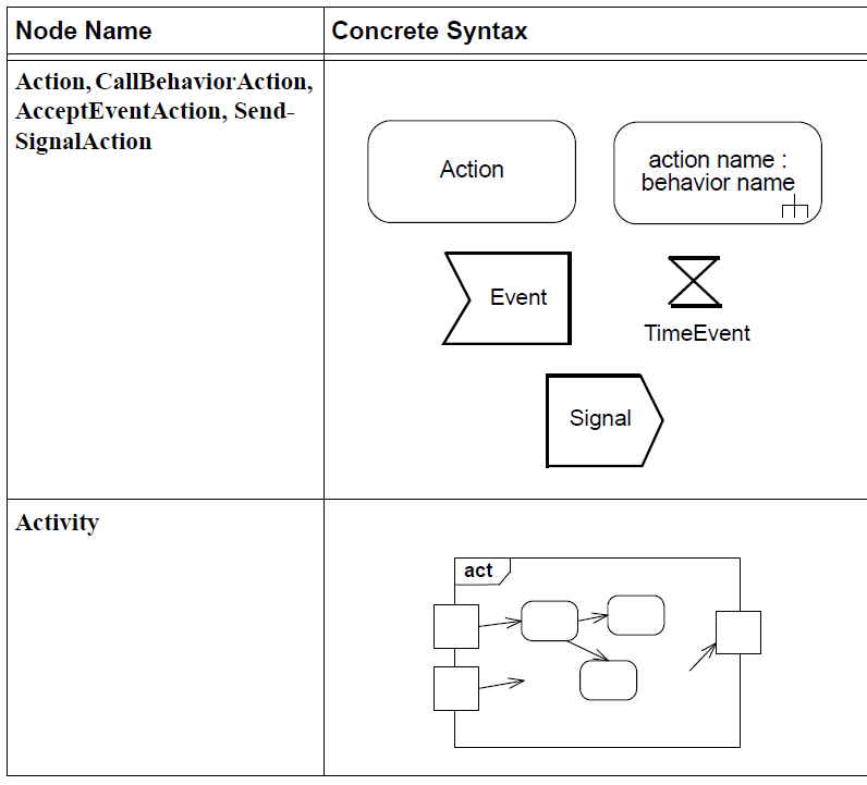 sysml-presentation-diagramme-activite-elements graphiques-activity-diagram-graphical-elements-22.png