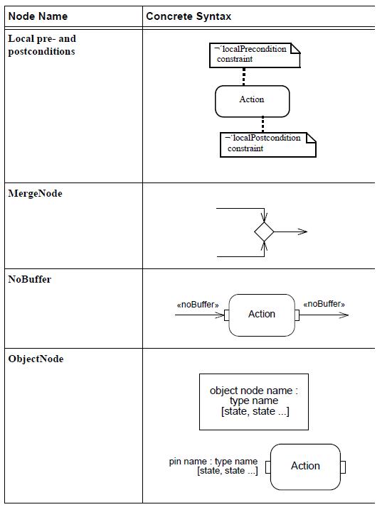 sysml-presentation-diagramme-activite-elements graphiques-activity-diagram-graphical-elements-25.png