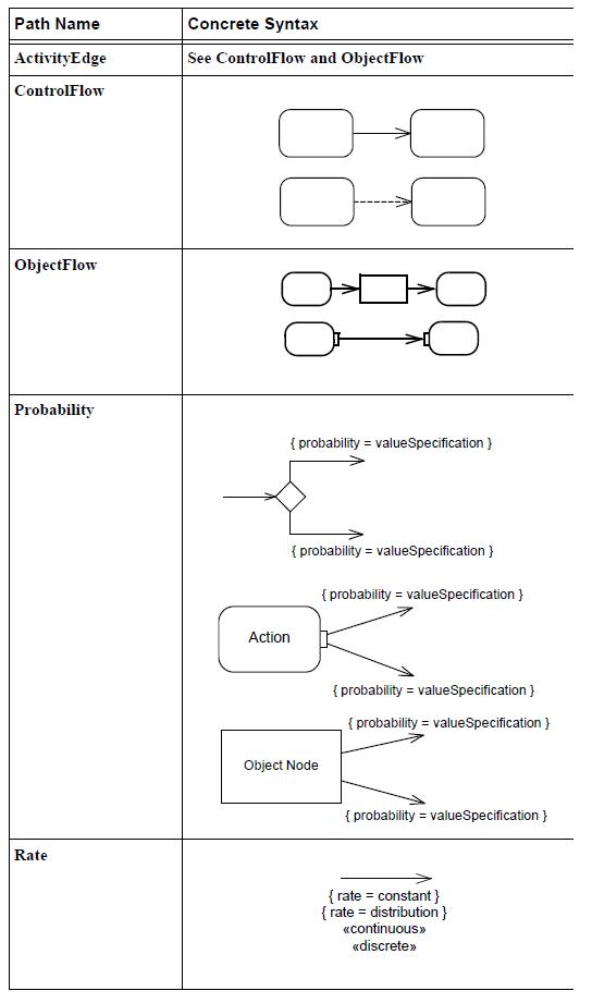 sysml-presentation-diagramme-activite-elements graphiques-activity-diagram-graphical-elements-28.png