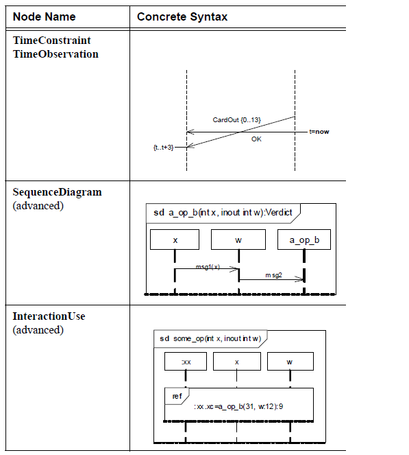 sysml-presentation-diagramme-sequence-elements graphiques-sequence-diagram-graphical-elements-34.png