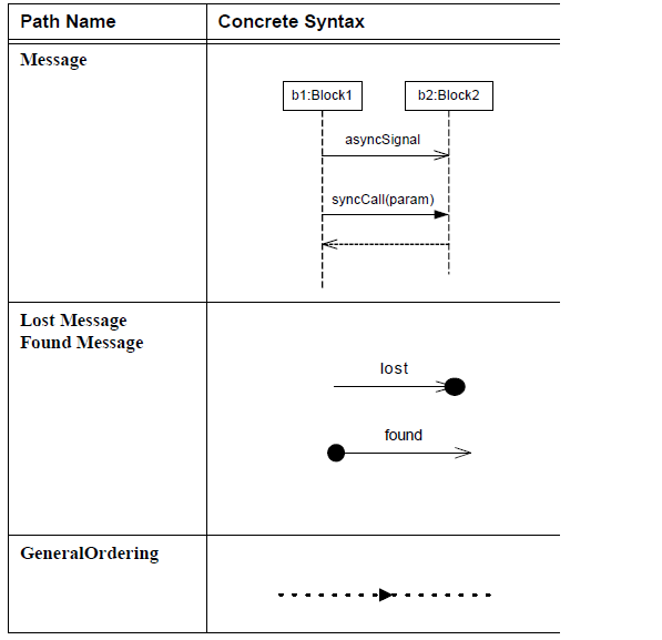 sysml-presentation-diagramme-sequence-elements graphiques-sequence-diagram-graphical-elements-35.png