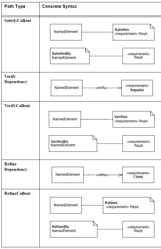 sysml-diagramme-d-exigence-requirement-diagram-57.png
