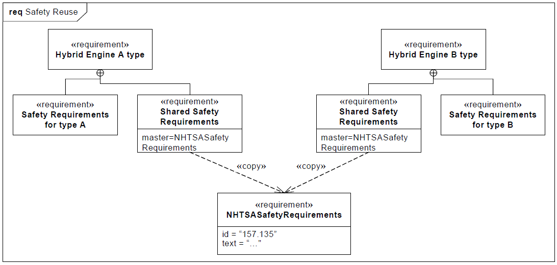 sysml-exemple-diagramme-d-exigence-requirement-diagram-example-62.png