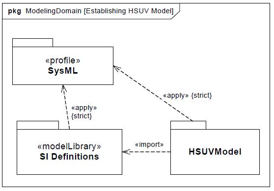 sysml-tutoriel-tutorial-didacticiel-HSUV-contexte-65.png