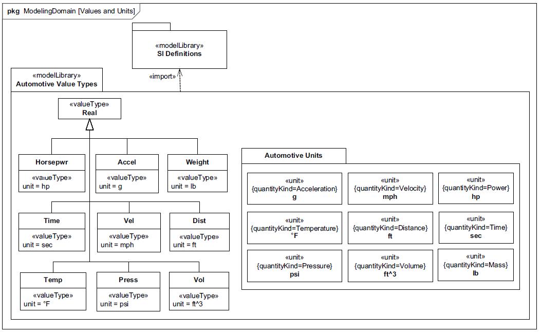 sysml-tutoriel-tutorial-didacticiel-HSUV-contexte-2-66.png