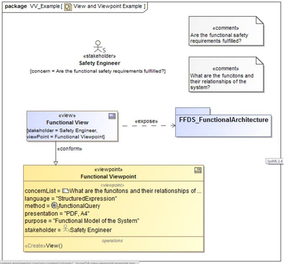sysml-tutoriel-tutorial-didacticiel-diagramme-package-view-viewpoint-2-69.png