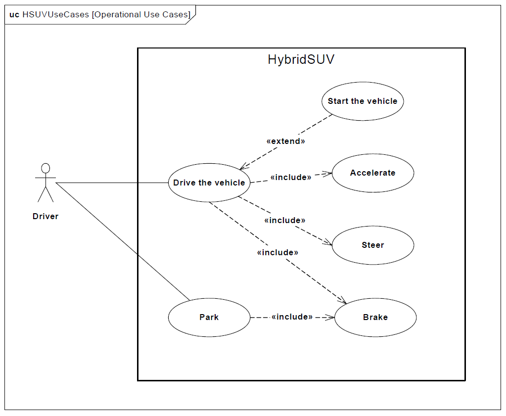 sysml-tutoriel-tutorial-didacticiel-use-case-diagram-2-HSUV-73.png