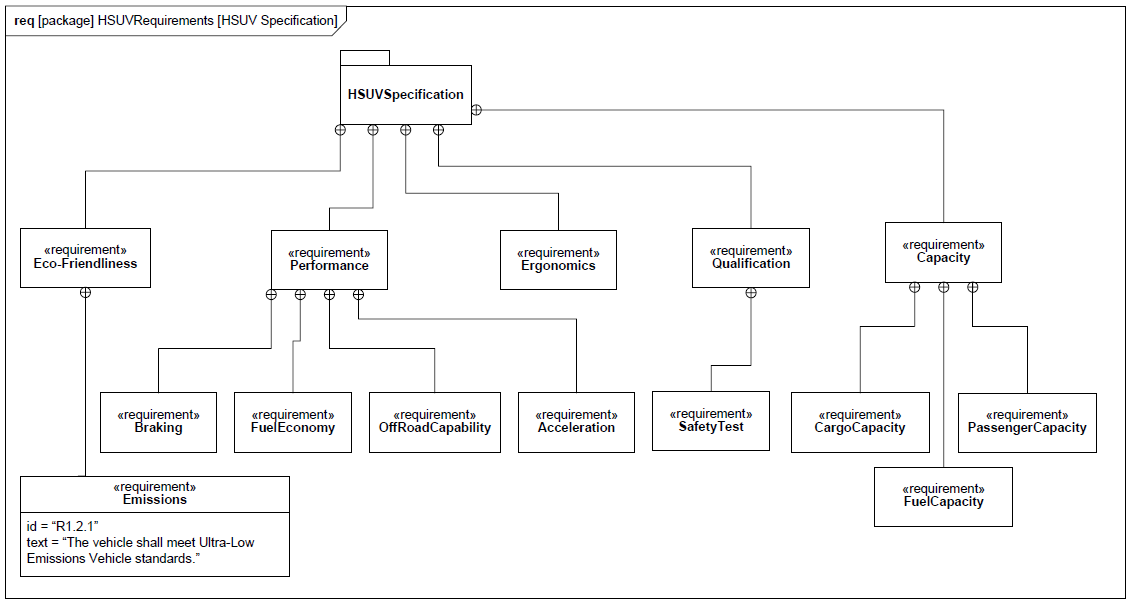 sysml-tutoriel-tutorial-didacticiel-requirement-diagram-HSUV-78.png