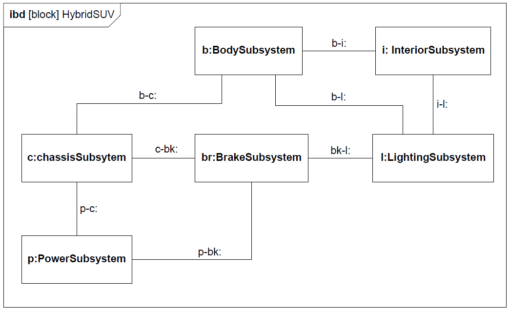 sysml-tutoriel-tutorial-didacticiel-bloc-definition-diagram-internal-bloc-definition-HSUV-83.png
