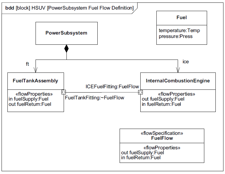 sysml-tutoriel-tutorial-didacticiel-port-flow-HSUV-89.png