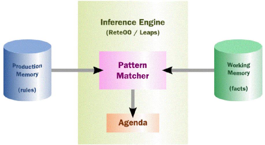 drools-moteur-de-regles-metiers-open-source-BRMS-presentation-002.png