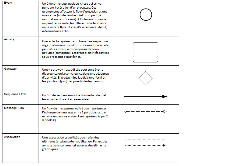 BPMN-2-norme-OMG-elements-graphiques_1.png