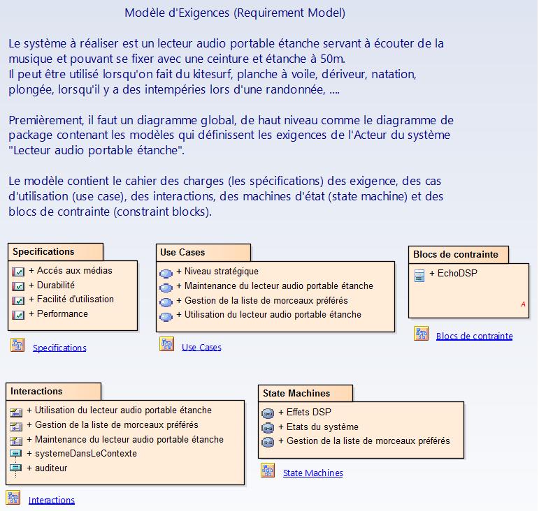 sysml-methode-d-utilisation-modelisation-des-exigences-et-besoins-organisation-en-packages.png
