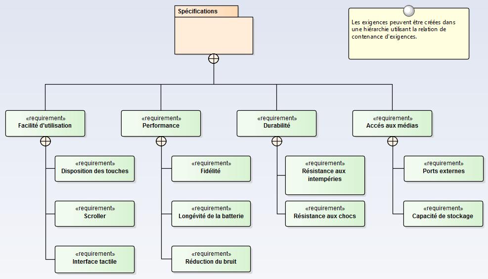 sysml-methode-d-utilisation-modelisation-des-exigences-et-besoins-package-de-specifications-cahier-des-charges.png