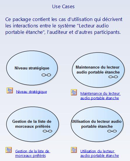 sysml-methode-d-utilisation-modelisation-des-exigences-et-besoins-diagramme-package-des-cas-d-utilisation-use-case.png