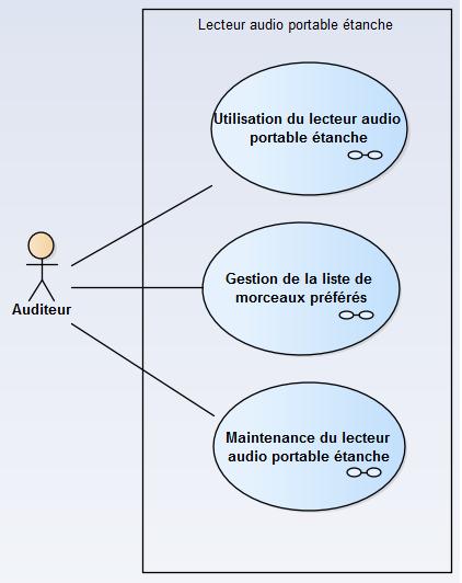 sysml-methode-d-utilisation-modelisation-des-exigences-et-besoins-diagramme-package-des-cas-d-utilisation-use-case-2.png