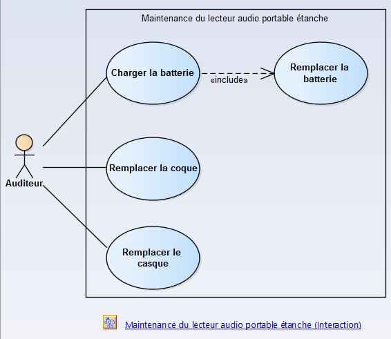 sysml-methode-d-utilisation-modelisation-des-exigences-et-besoins-diagramme-package-des-cas-d-utilisation-use-case-3.png