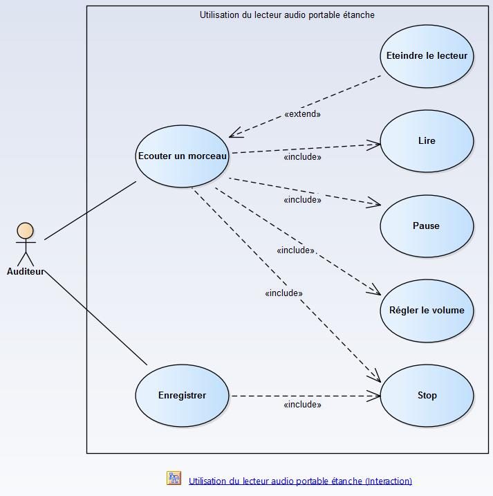 sysml-methode-d-utilisation-modelisation-des-exigences-et-besoins-diagramme-package-des-cas-d-utilisation-use-case-2-1.png