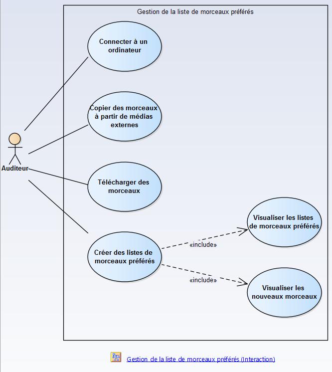 sysml-methode-d-utilisation-modelisation-des-exigences-et-besoins-diagramme-package-des-cas-d-utilisation-use-case-2-2.png