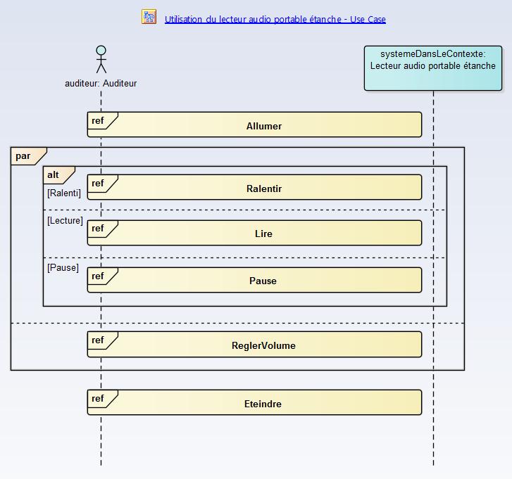 sysml-methode-d-utilisation-modelisation-des-exigences-et-besoins-interactions-diagramme-sequence-1-3-2.png