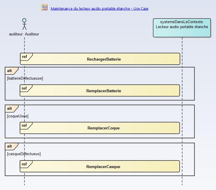 sysml-methode-d-utilisation-modelisation-des-exigences-et-besoins-interactions-diagramme-sequence-1-3-4.png