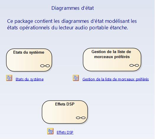 sysml-methode-d-utilisation-modelisation-des-exigences-et-besoins-diagramme-machine- d-etat-state-machine-1-4-1.png