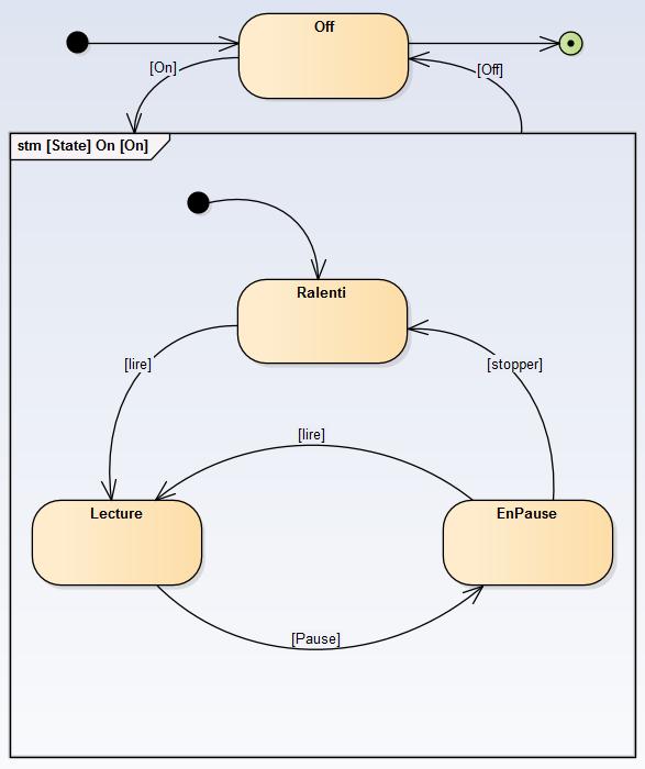 sysml-methode-d-utilisation-modelisation-des-exigences-et-besoins-diagramme-machine- d-etat-state-machine-1-4-2.png