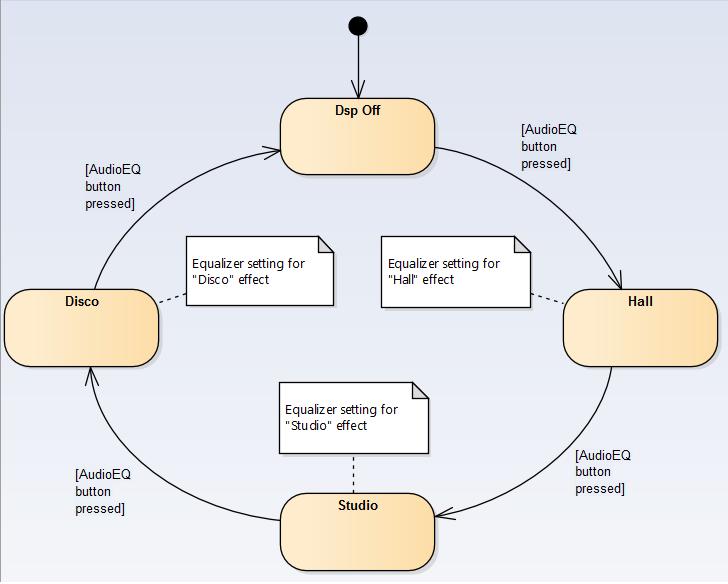 sysml-methode-d-utilisation-modelisation-des-exigences-et-besoins-diagramme-machine- d-etat-state-machine-1-4-4.png