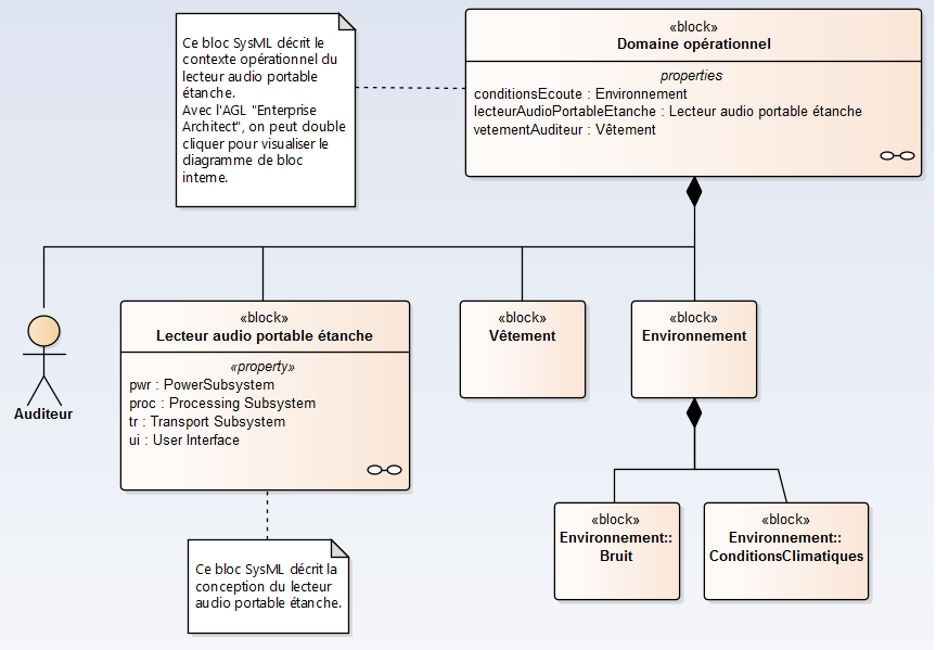 sysml-methode-d-utilisation-modele-de-domaine-operationnel-diagramme-de-bloc-et-diagramme-de-bloc-interne-2-0-1.png