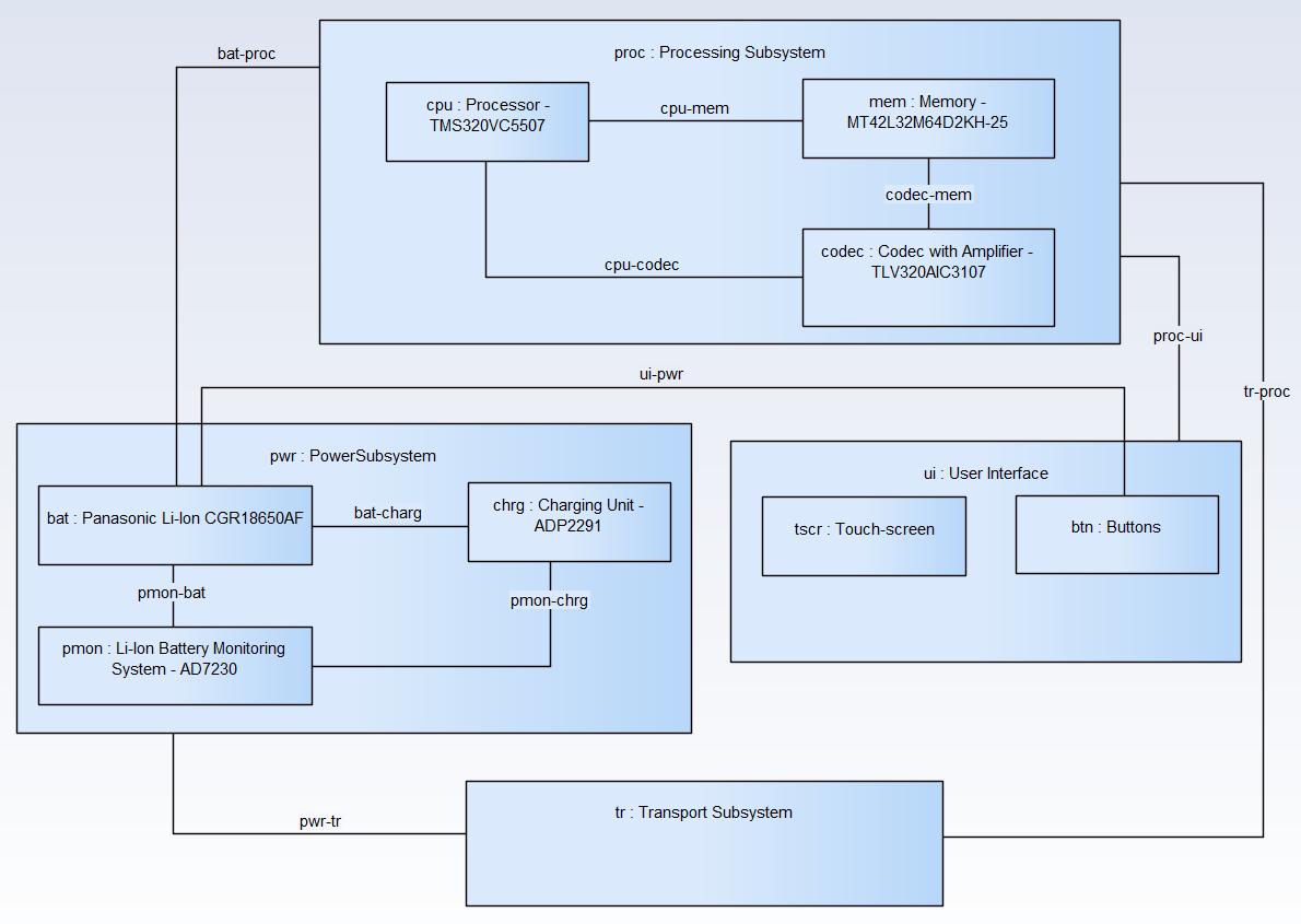 sysml-methode-d-utilisation-conception-de-la-composition-du-systeme-diagramme-de-bloc-interne-5-0-2.png