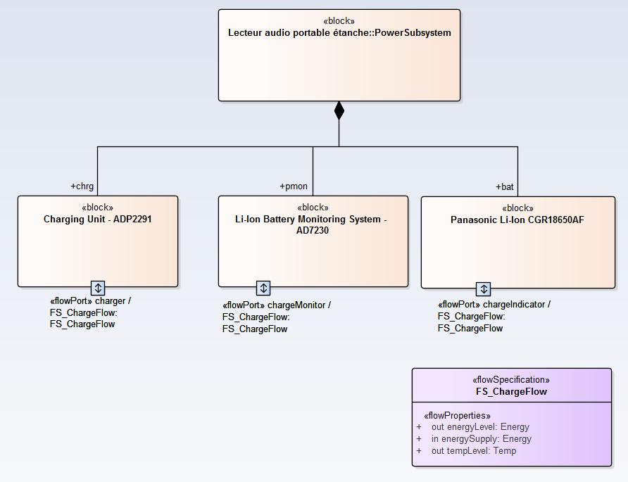 sysml-methode-d-utilisation-conception-de-la-composition-du-systeme-diagramme-de-bloc-5-0-4.png
