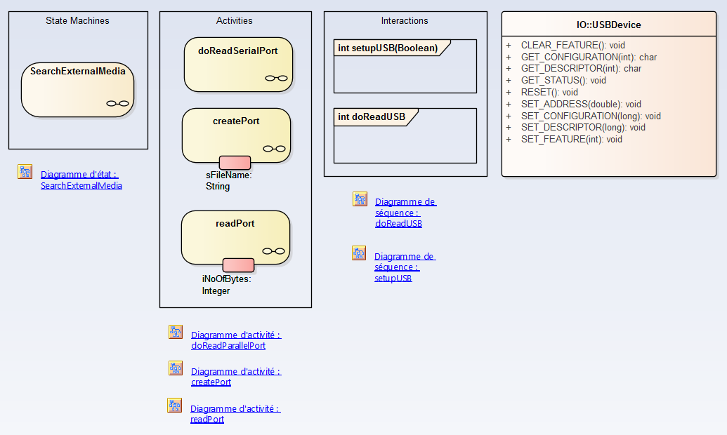 sysml-methode-d-utilisation-implementation-du-systeme-diagramme-uml-etat-activite-sequence-6-1-2.png