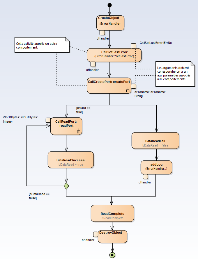 sysml-methode-d-utilisation-implementation-du-systeme-diagramme-uml-etat-activite-sequence-6-1-4.png