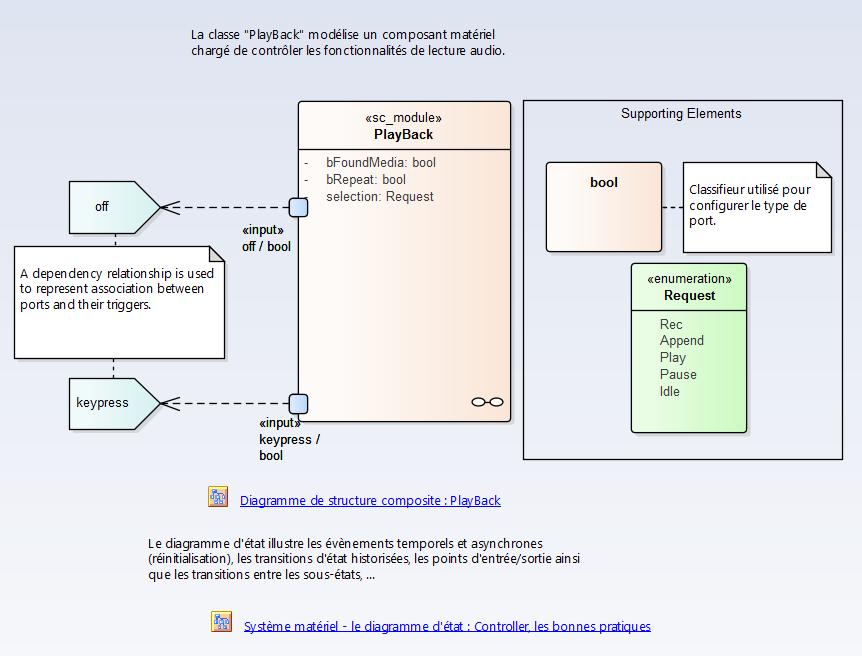 sysml-methode-d-utilisation-implementation-du-systeme-diagramme-uml-etat-activite-sequence-6-2-1.png