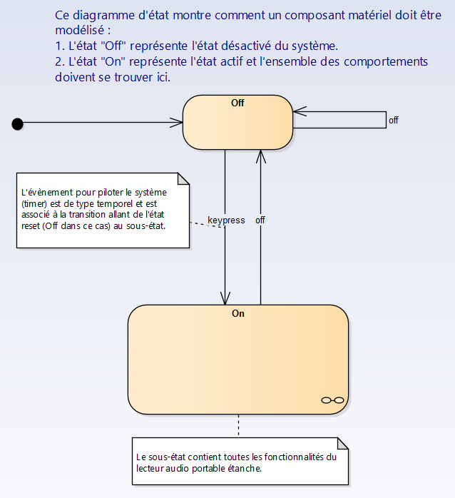 sysml-methode-d-utilisation-implementation-du-systeme-diagramme-uml-etat-activite-sequence-6-2-3.png